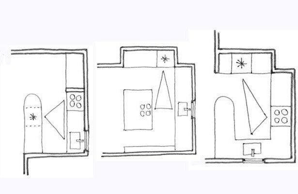 Ejemplos y explicación del triángulo de la cocina