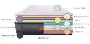自分にぴったりのベッドを選ぶ方法 マットレスの構造