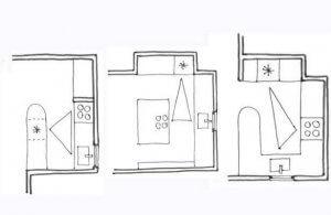 triângulo de cozinha