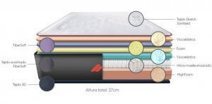 When you're trying to choose the right bed for you, it's important to know what materials are in a good bed, as symbolized by this diagram of the various components of a mattress.
