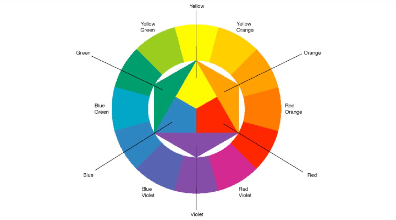 Itten color wheel.